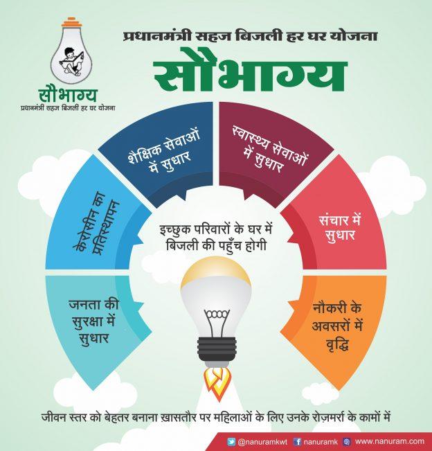 """सौभाग्य"""" – प्रधानमंत्री सहज बिजली हर घर योजना"""